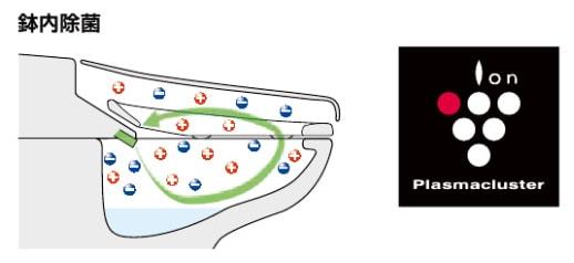 ウォシュレット取り付け屋さん:「LIXIL(INAX) シャワートイレ KA/KBシリーズ」鉢内除菌の画像