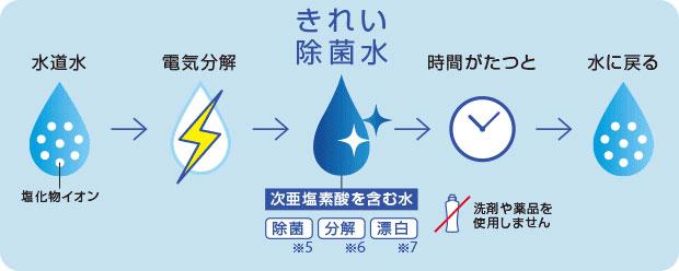 ウォシュレット取り付け屋さん:「TOTO ウォシュレット アプリコット」きれい除菌水の仕組みについての画像