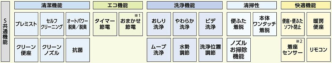ウォシュレット取り付け屋さん:「TOTO ウォシュレット Sシリーズ」Sシリーズ基本機能の画像